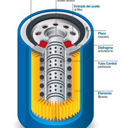 partes filtro de aceite
