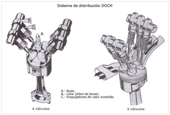 esquema distribución DOHC