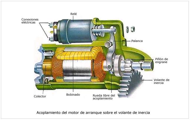 Partes de un arrancador de motor