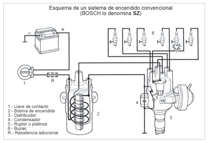 sistema_encendido_conv_bobina