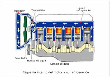 radiador-motor
