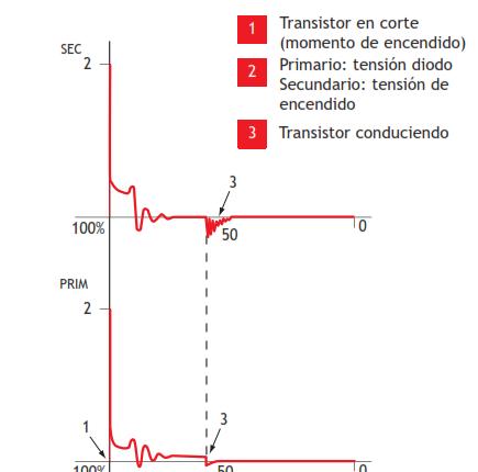 Oscilograma de circuito secundario y primario de un encendido transistorizado con contactos.