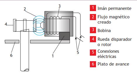 Generador inductivo de un solo diente