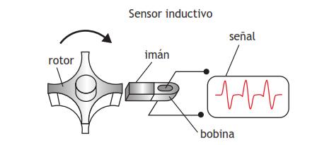 Esquema y señal de un generador inductivo