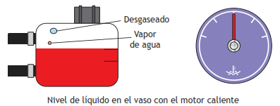 Dep/ósito de expansi/ón del refrigerante botella
