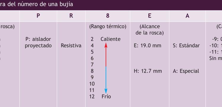 nomenclaturadebujias