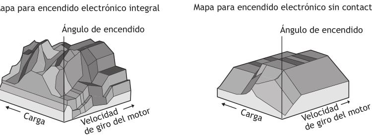 Comparación de la cartografía del ángulo de encendido