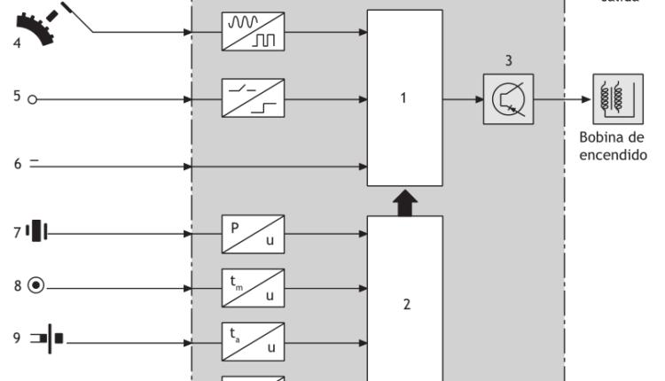 Esquema de bloques de una unidad de control de encendido
