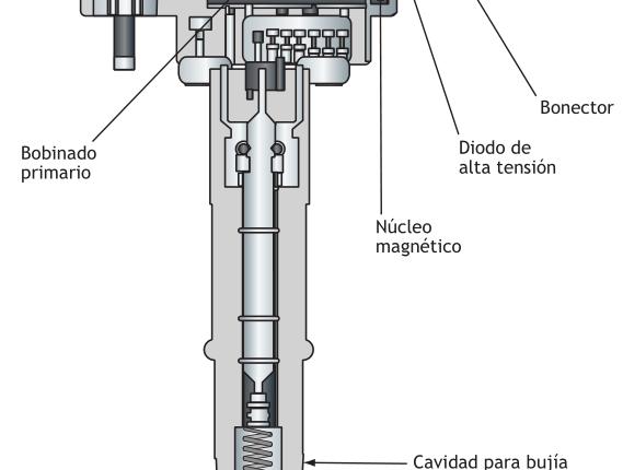 Partes de una bobina individual