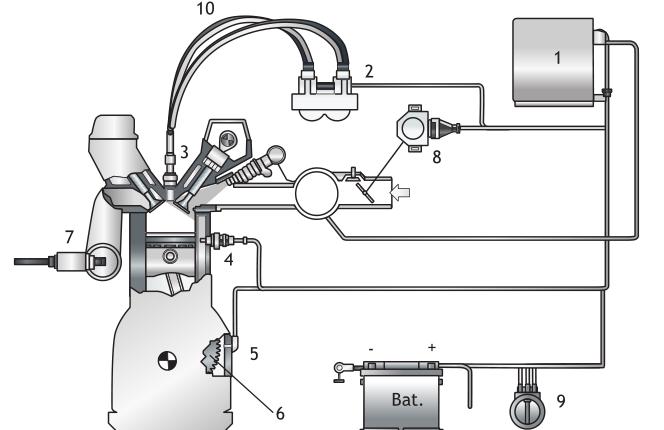 Sistema de encendido electrónico estático DIS