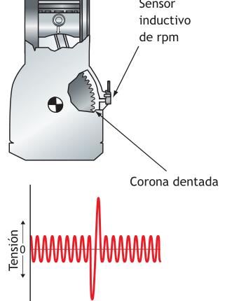 Situación del sensor de rpm y señal