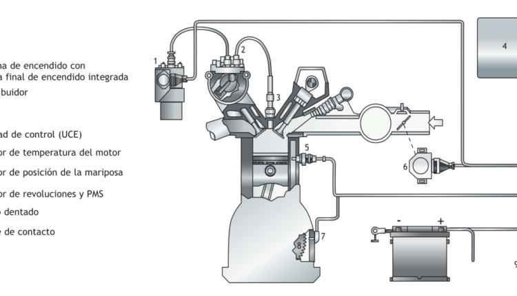 esquema tipico de un sistema de encendido electronico integral